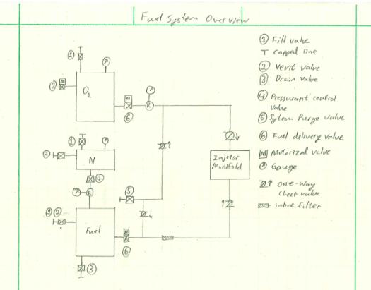 Fuel system Rev 0