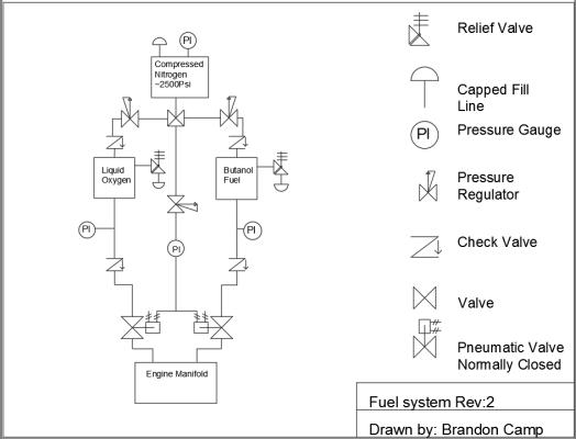 Fuel system Rev 2