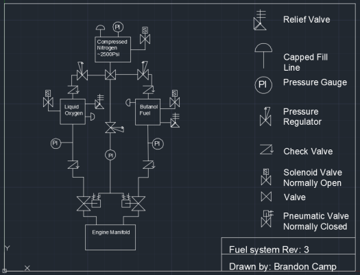 Fuel system Rev 3