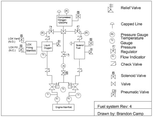 Fuel system Rev 4