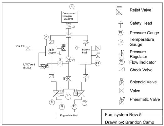 Fuel system Rev 5